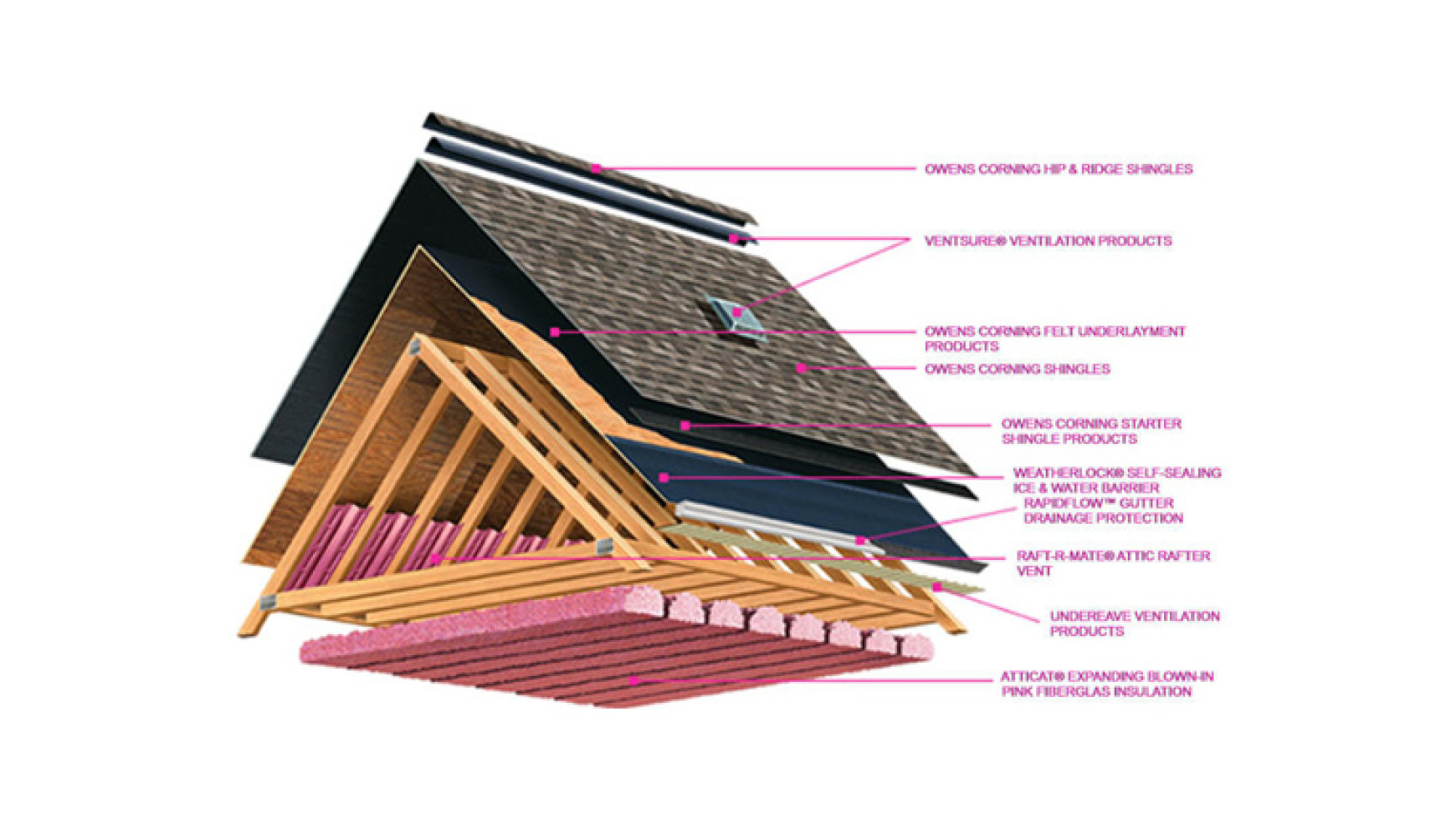 Glossary of Common Roofing Terms